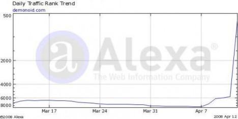 Demonoid Traffic Rank in Alexa