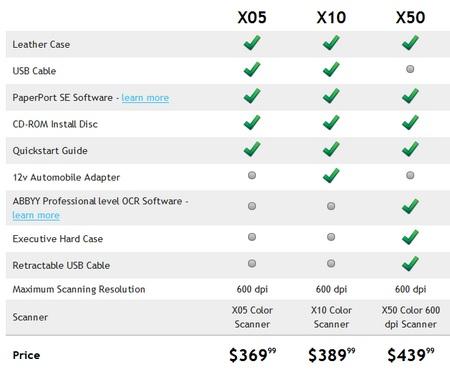 Planon DocuPen Xtreme XSeries Scanning Pens