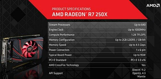 AMD's Radeon R7 250X graphics card features