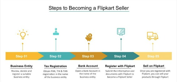 How To Step-by-Step Guide Sell Product on Flipkart
