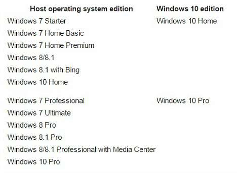 Windows 10 Official ISO Files Download Link