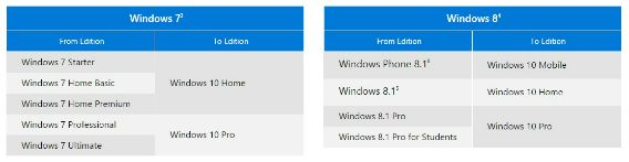 Here the screenshot for Windows 10 upgrade editions