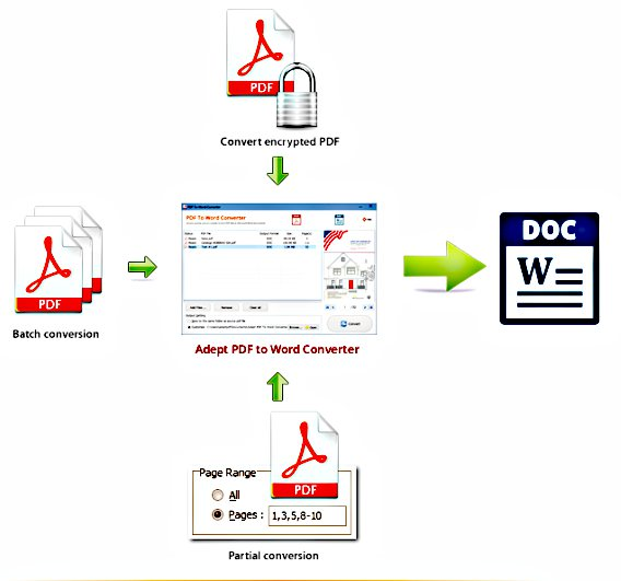 Adept PDF to Word Converter Free Download With Genuine License Key